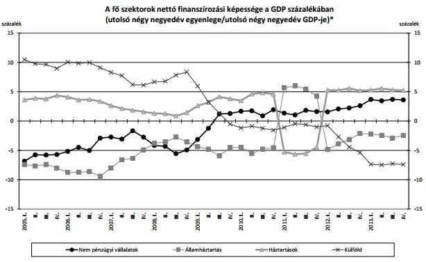 MNB statisztika sic